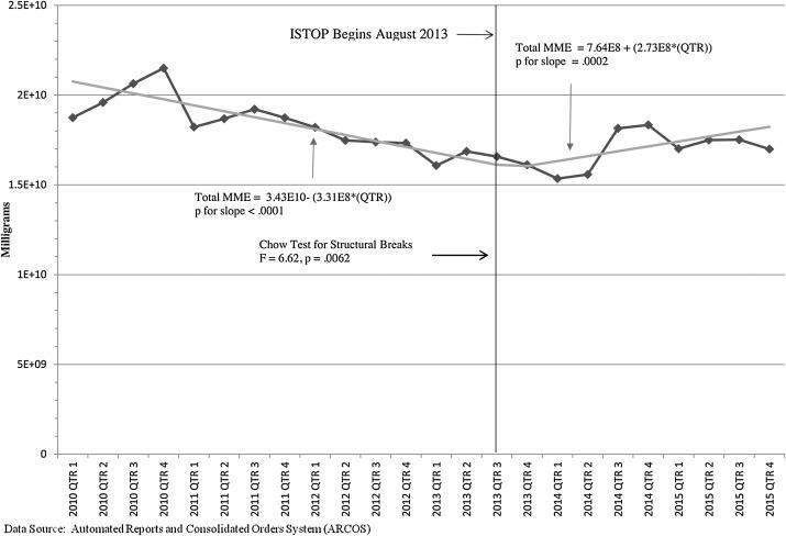Impact of New York prescription drug monitoring program, I