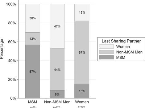 Increasing methamphetamine injection among non-MSM who inject drugs