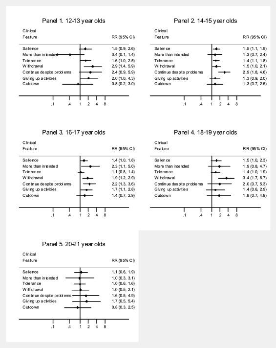 Female-male differences in prescription pain reliever