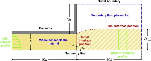 Numerical simulation of the planar extrudate swell of pseudoplastic