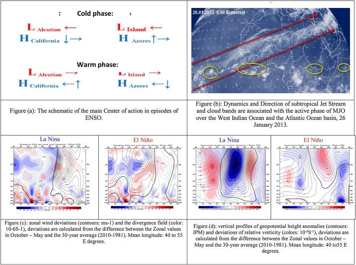 Iran's precipitation analysis using synoptic modeling of