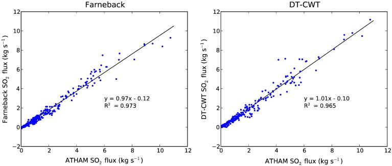 Use of motion estimation algorithms for improved flux