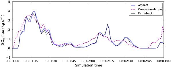 Use of motion estimation algorithms for improved flux measurements
