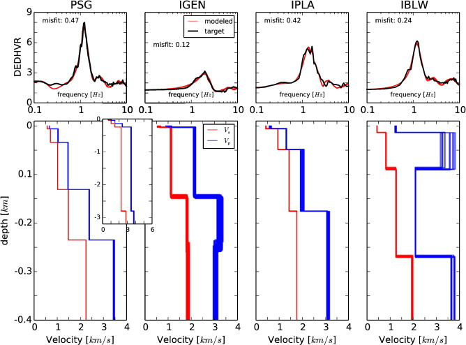 Velocity models and site effects at Kawah Ijen volcano and
