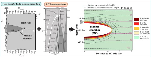 Modeling magmatic accumulations in the upper crust