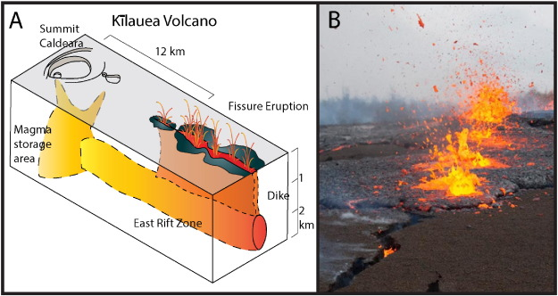 A robotic approach to mapping post eruptive volcanic fissure a schematic of the general relationship between klaueas magma chamber dikes and eruptive fissures b example of a fissure eruption the 2011 kamoamoa ccuart Image collections