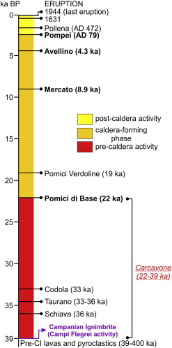 New proximal tephras at Somma-Vesuvius: evidences of a pre