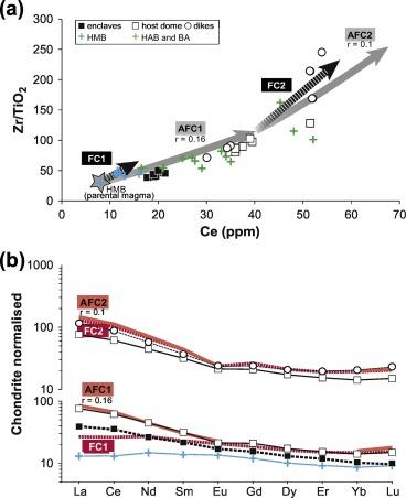 Petrological constraints on the high-Mg basalts from Capo Marargiu