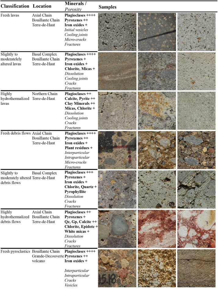 Petrophysical properties of volcanic rocks and impacts of