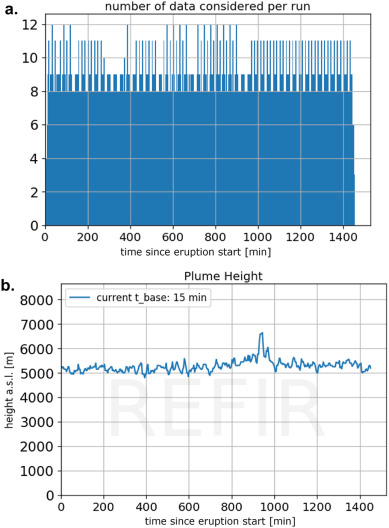 REFIR- A multi-parameter system for near real-time estimates