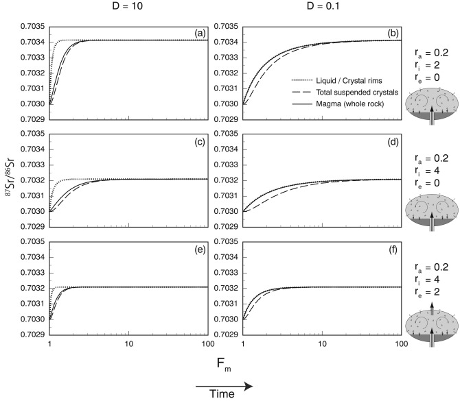Chemical mass balance equations for open-system magma chamber