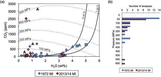 Evolution in magma storage conditions beneath Kick-'em-Jenny