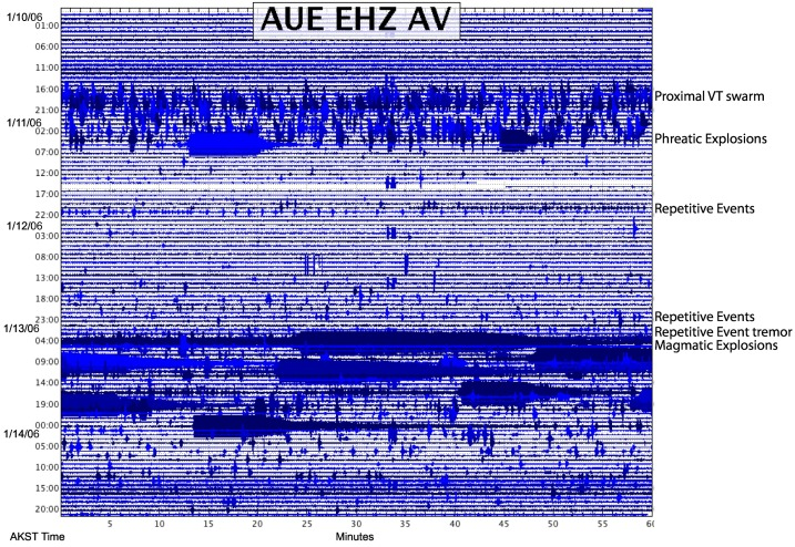 A process-based model of pre-eruption seismicity patterns