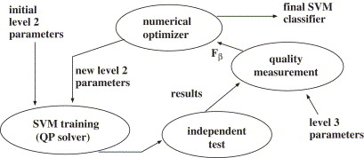 Efficient optimization of support vector machine learning parameters