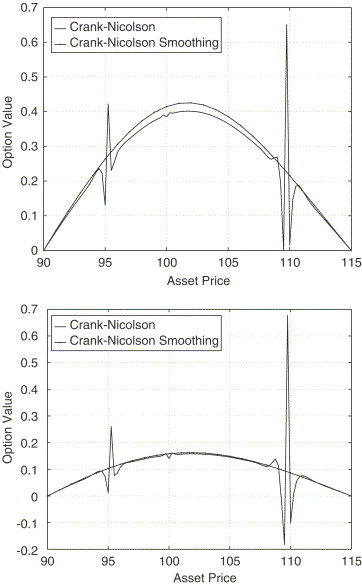 On smoothing of the Crank–Nicolson scheme and higher order schemes