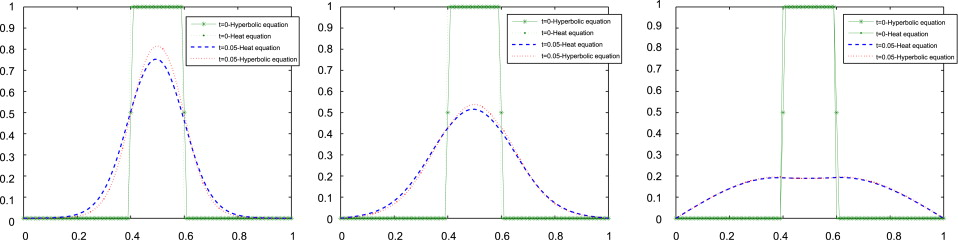 A singular perturbation of the heat equation with memory - ScienceDirect