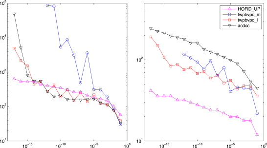 A finite differences MATLAB code for the numerical solution