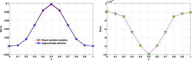Error estimate for the numerical solution of fractional reaction