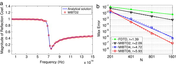 A new high order dispersive FDTD method for Drude material