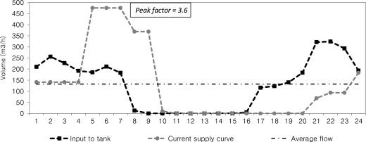 Multi-criteria optimization of supply schedules in