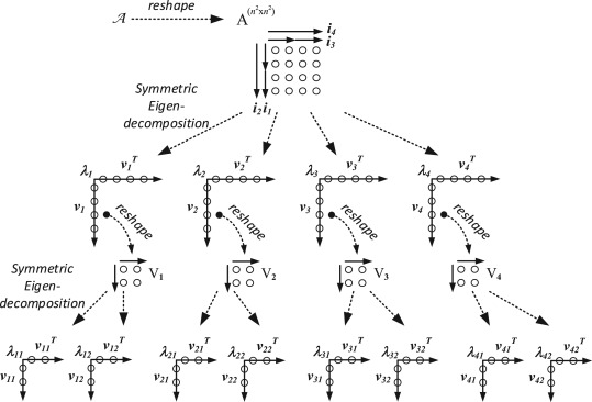 Symmetric tensor decomposition by an iterative