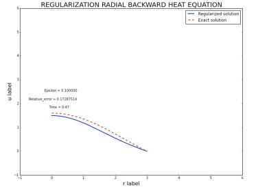 On the axisymmetric backward heat equation with non-zero right hand