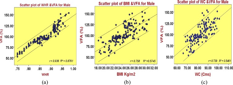 Correlation of visceral body fat with waist–hip ratio, waist ...