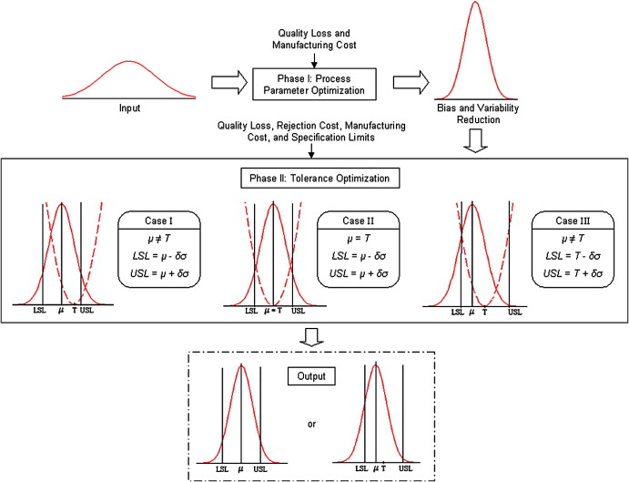 Development of the parametric tolerance modeling and