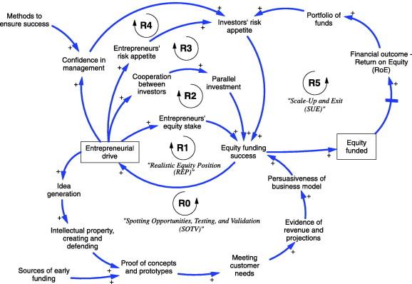 download full size image - Causal Loop Diagram Software Free Download