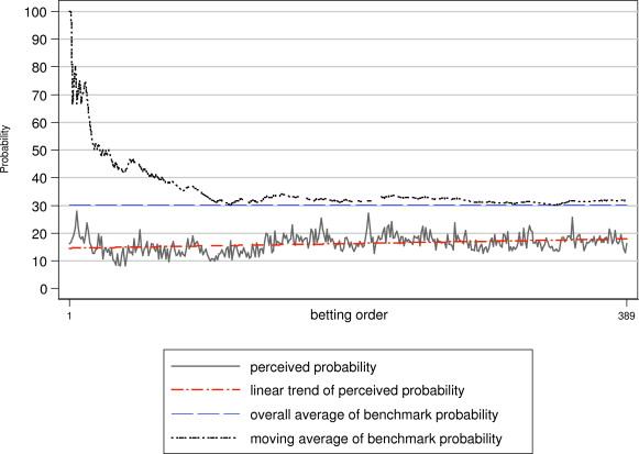 binomial distribution sports betting