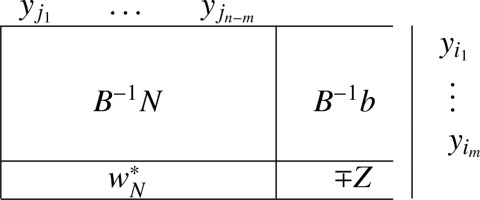 Algebraic simplex initialization combined with the nonfeasible basis