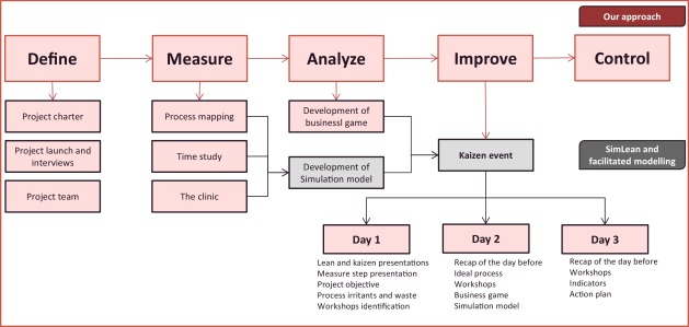 Use of a discrete-event simulation in a Kaizen event: A case