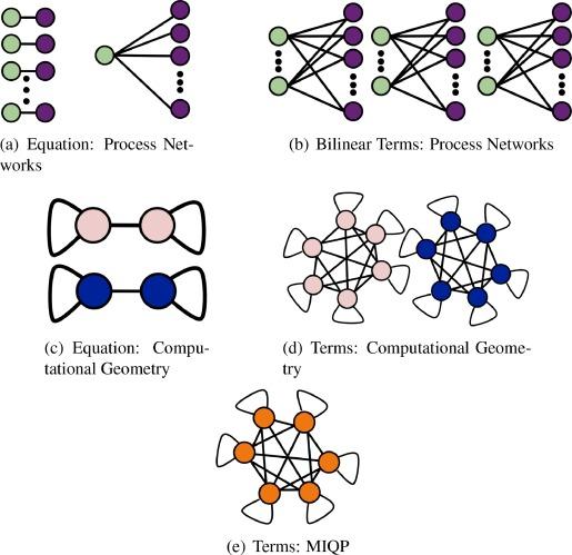 mixed integer polynomial and mixed integer signomial optimization