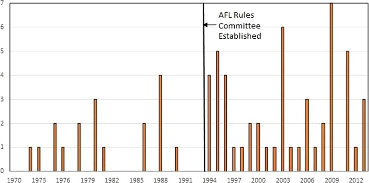 When sports rules go awry - ScienceDirect