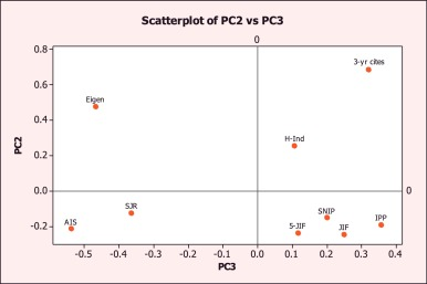 Evaluating journal quality: A review of journal citation
