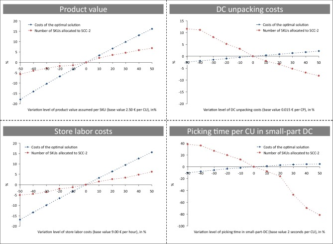 Decision support for selecting the optimal product unpacking