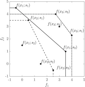 Necessary And Sufficient Conditions For Pareto Efficiency In Robust