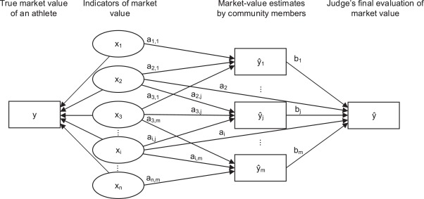 Beyond crowd judgments: Data-driven estimation of market