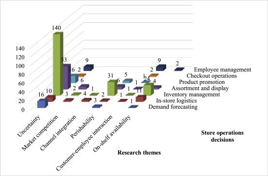 Retail store operations: Literature review and research