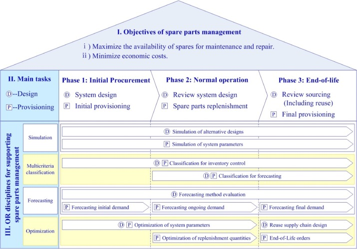OR in spare parts management: A review - ScienceDirect