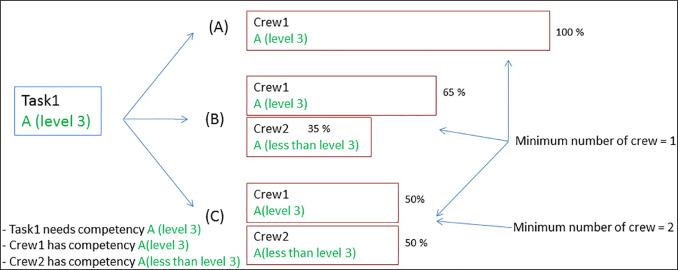 A hybrid Constraint Programming/Mixed Integer Programming