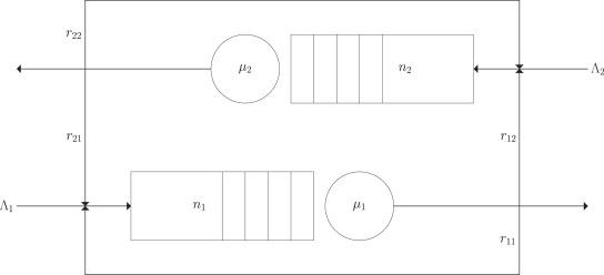 Modelling deadlock in open restricted queueing networks - ScienceDirect