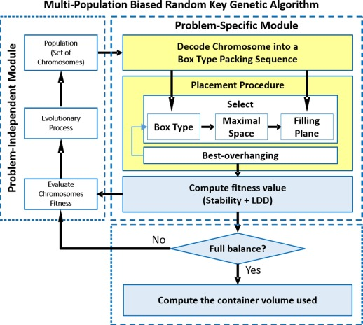 A new load balance methodology for container loading problem