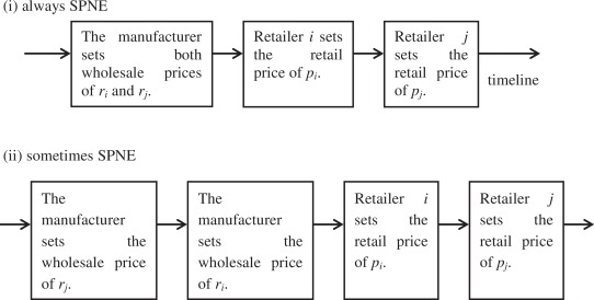 When and what wholesale and retail prices should be set in multi ... 86448864cae3