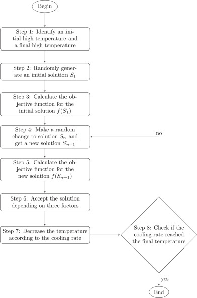 Effect Of Exit Placement On Evacuation Plans ScienceDirect
