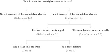 Strategic introduction of the marketplace channel under dual