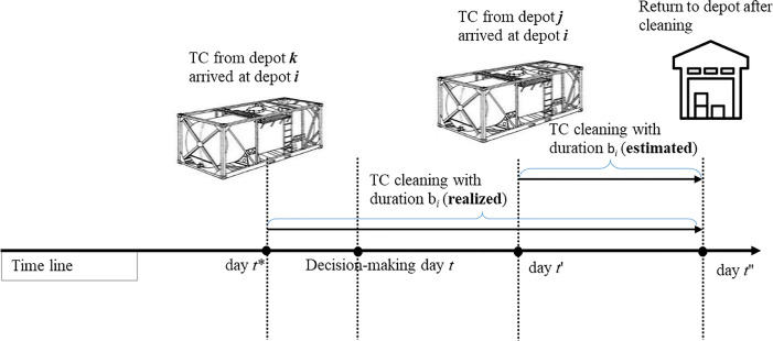 Tank Container Operators' profit maximization through