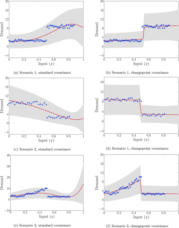 Gaussian processes for unconstraining demand - ScienceDirect