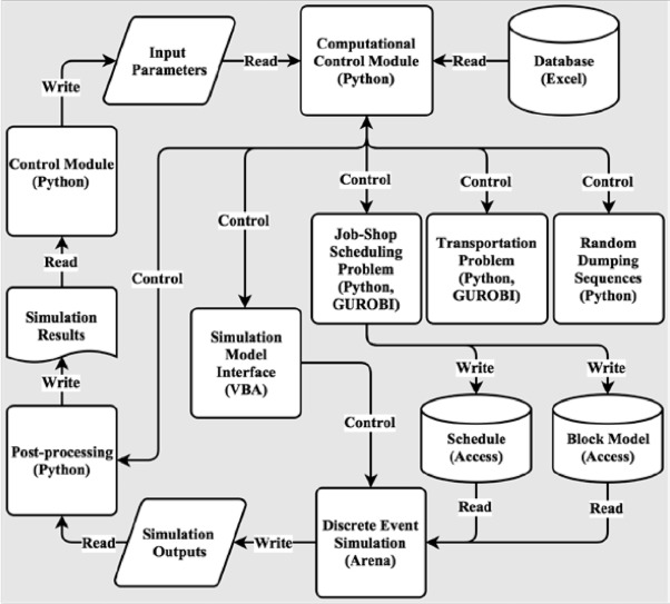 Simulation-based optimization approach for material