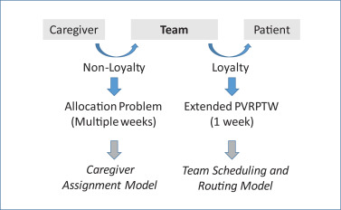 Modelling and (re-)planning periodic home social care services with